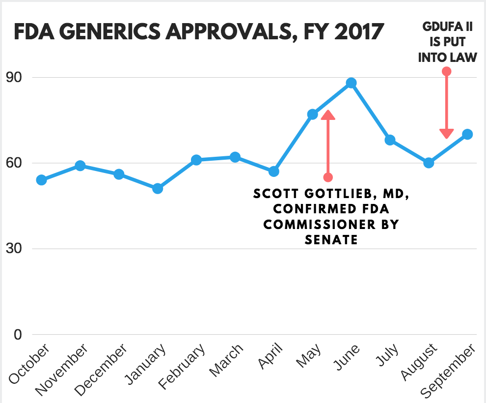 FDA Generic Approvals Are Rising Without Plans to Stop | MD