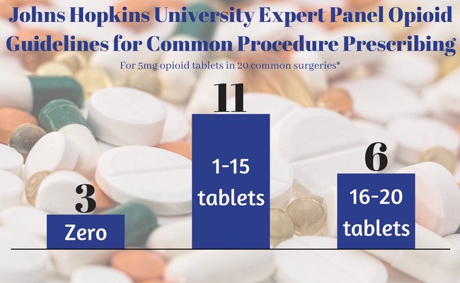 opioids, johns hopkins, guidelines, surgery, painkillers