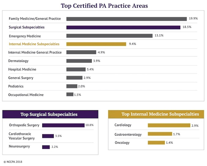 Physician Assistant Programs California >> Physician Assistants Growing In Number And Scope Md Magazine