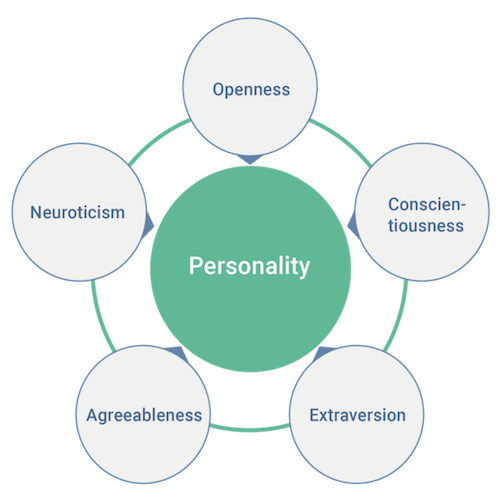 personality,aging,lifestyle,extraversion,bigfivepersonalitytraits,agreeable,openness,conscientious