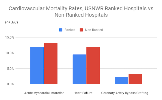 US News & World Report Hospital Rankings Reliable for